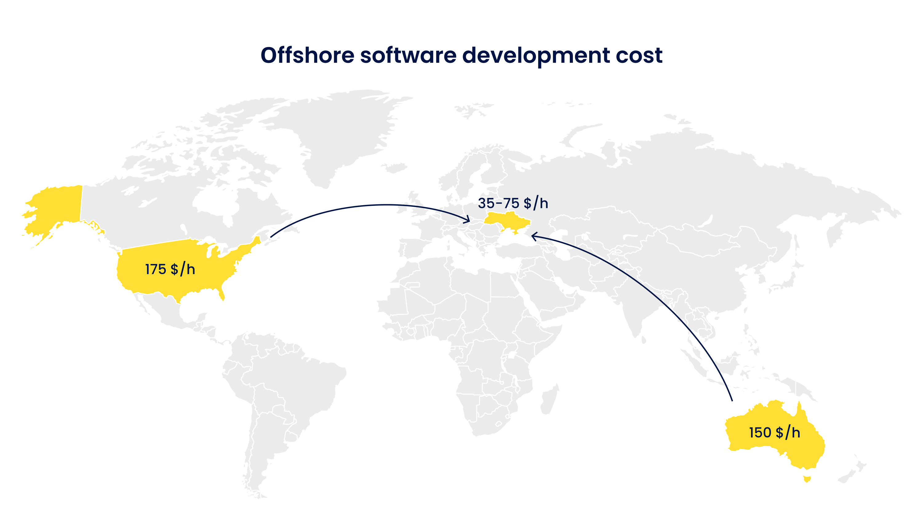 Offshore software development cost
