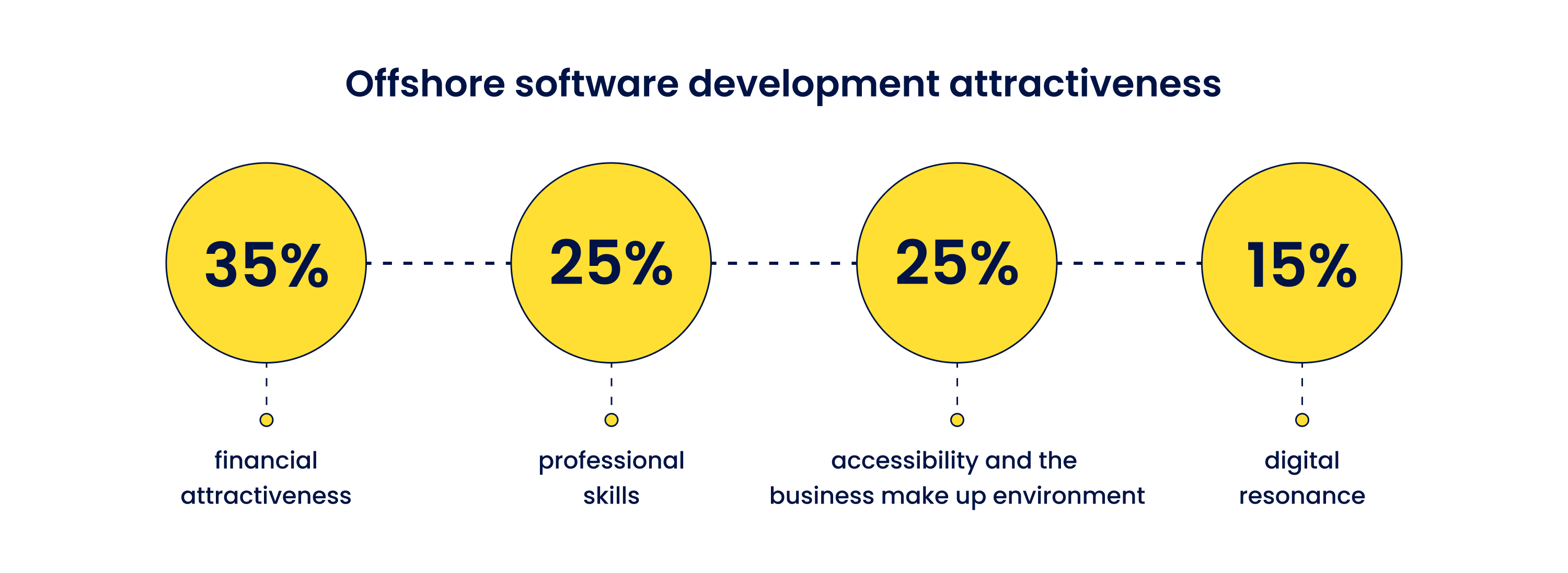 Offshore software development attractiveness