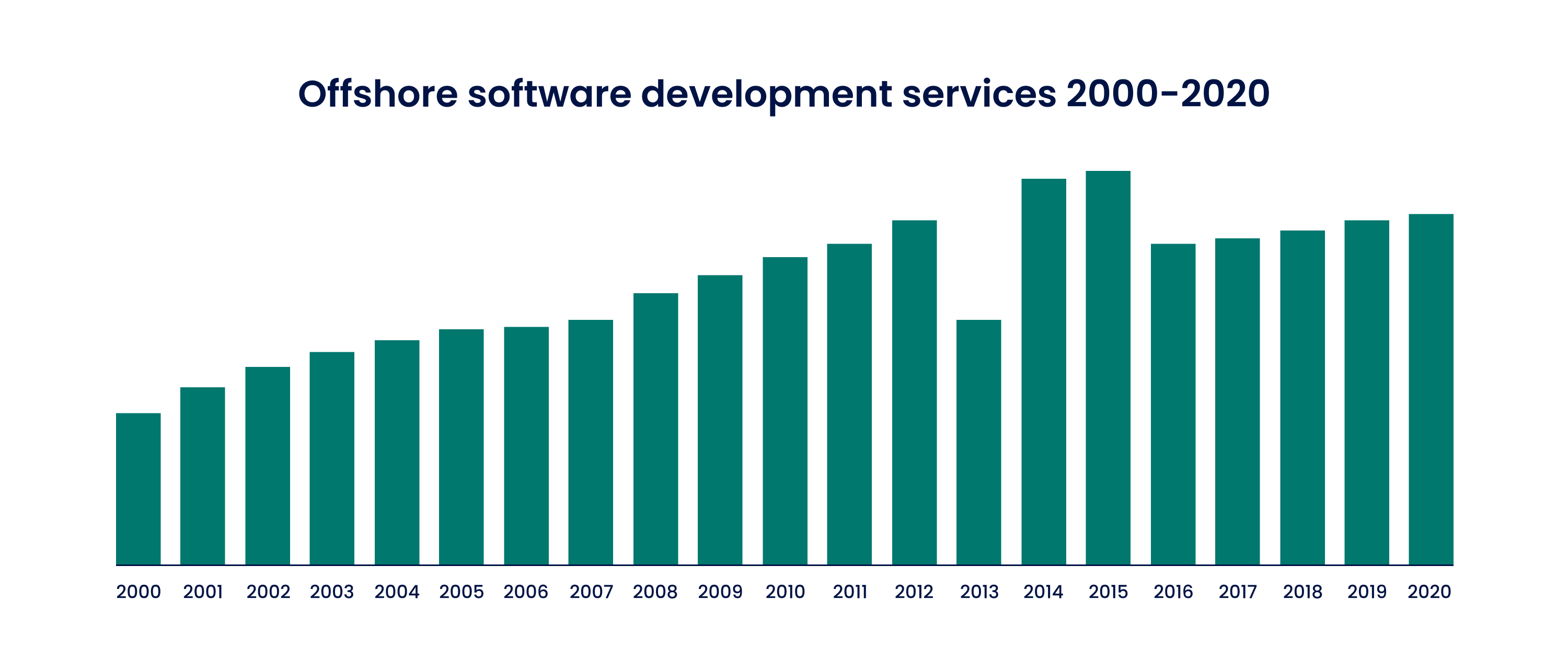 Offshore software development services 2000-2020