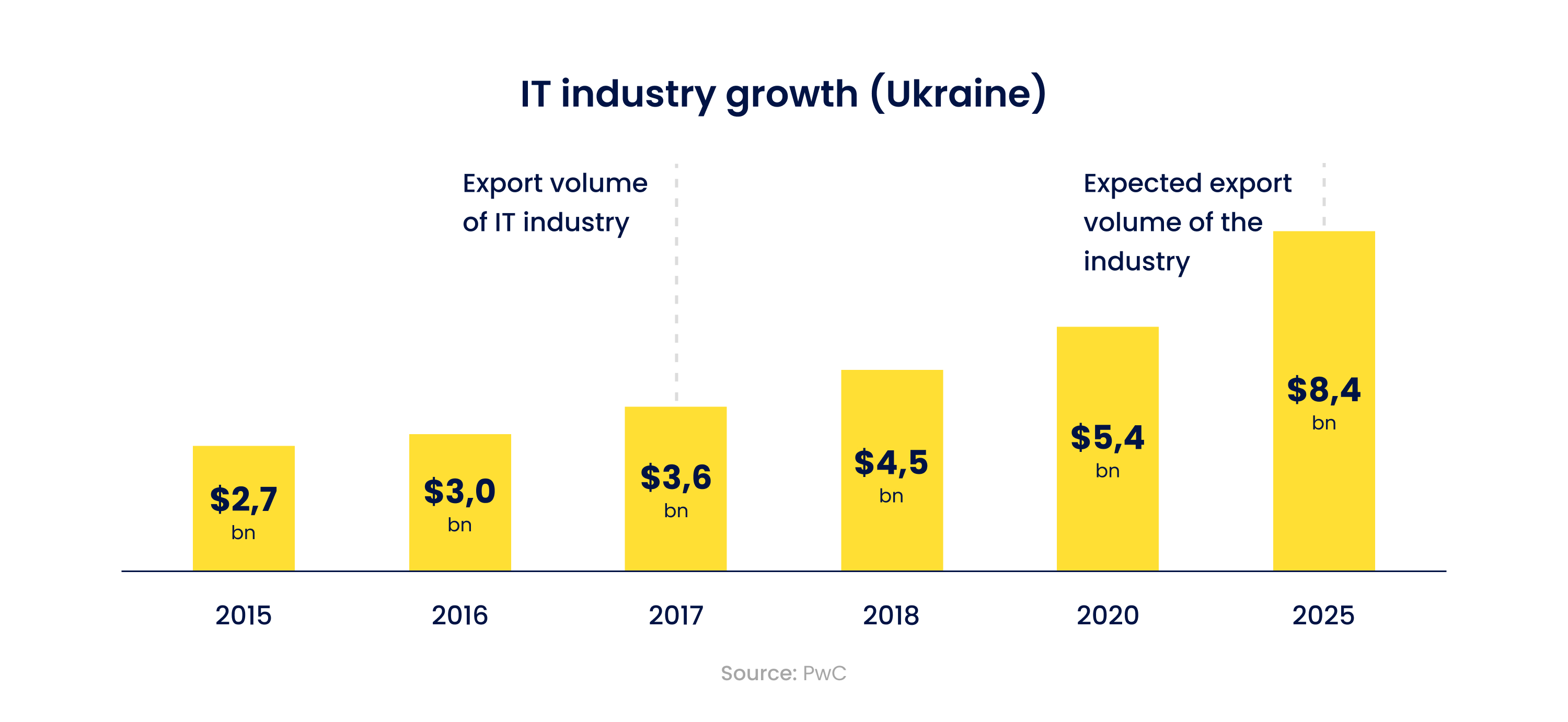 IT industry growth in Ukraine