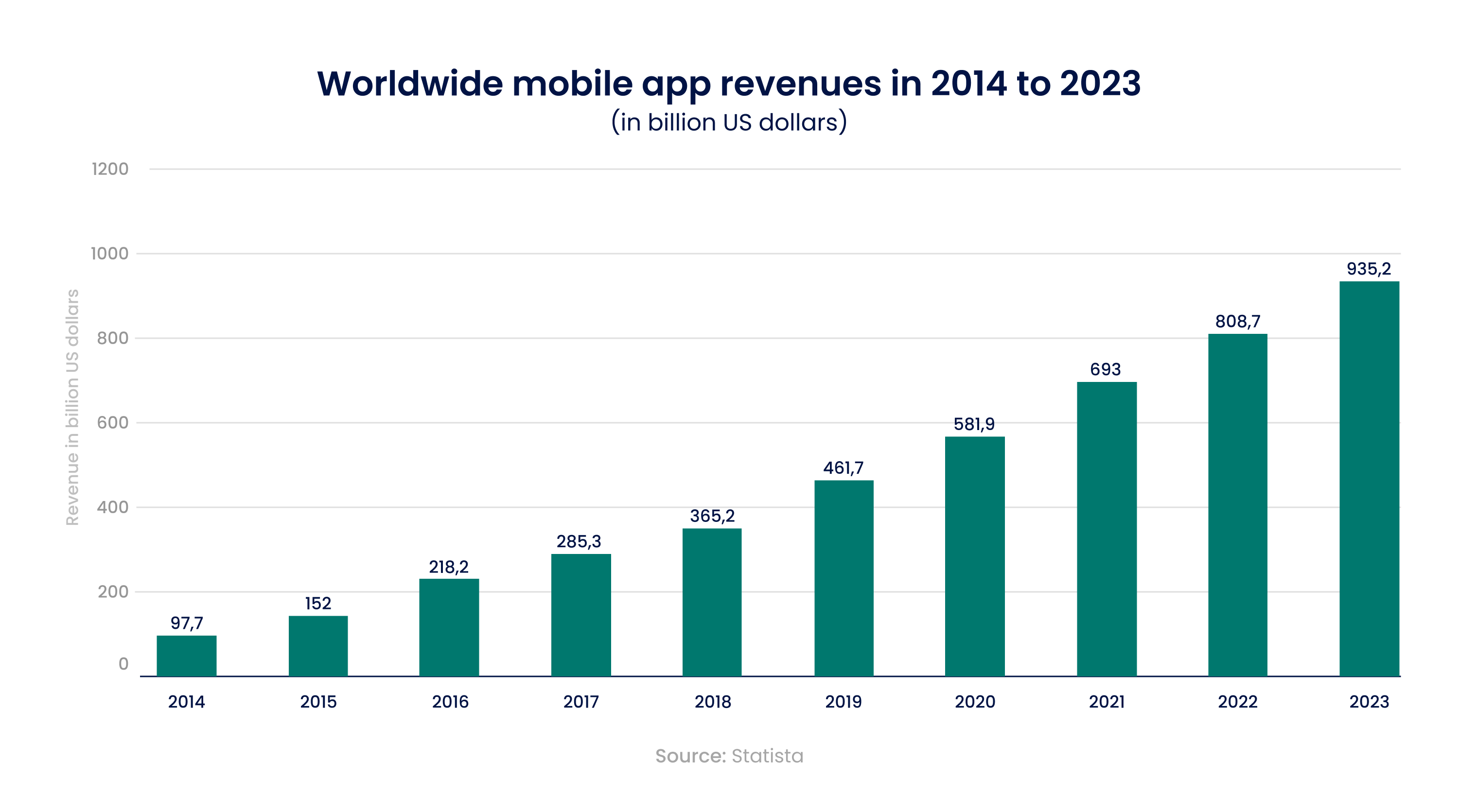 Worldvide mobile app revenues in 2014-2023