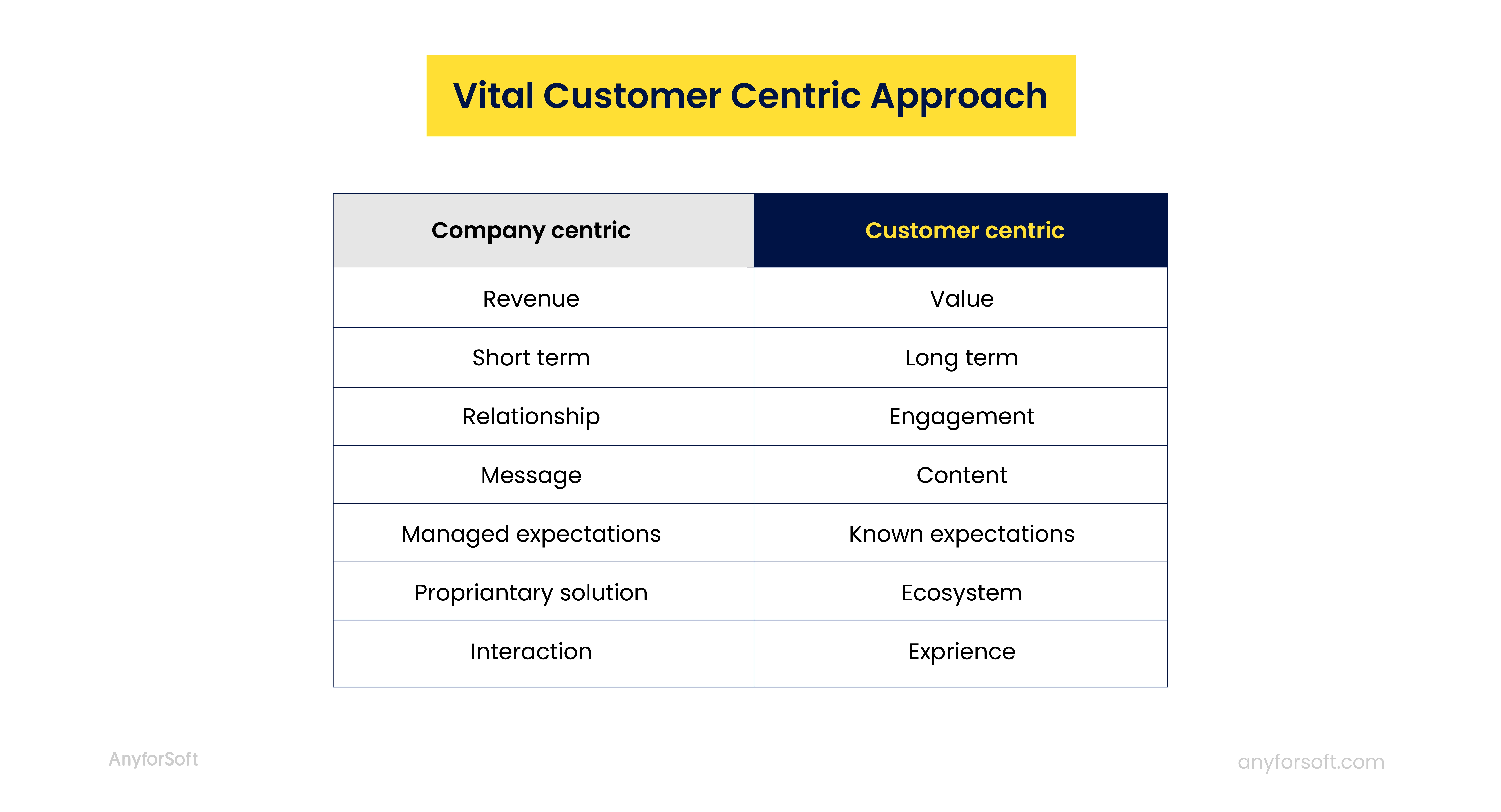 Vital customer centric approach