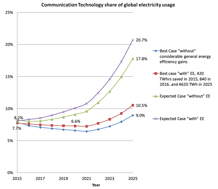 Communication Technology share of global electricity usage