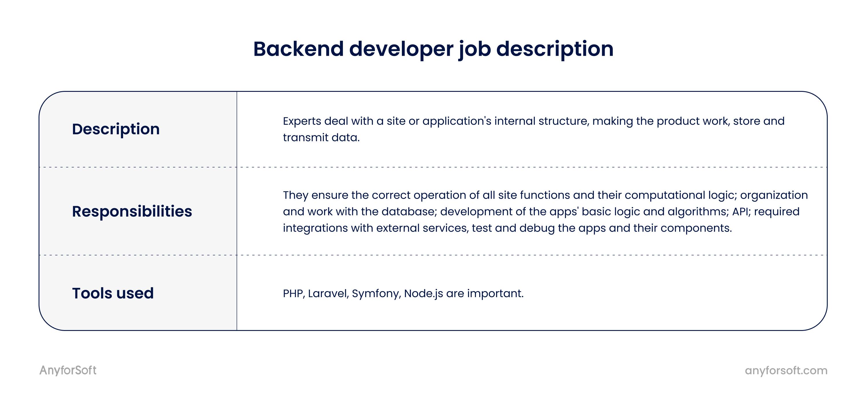 backend developer job description for startups