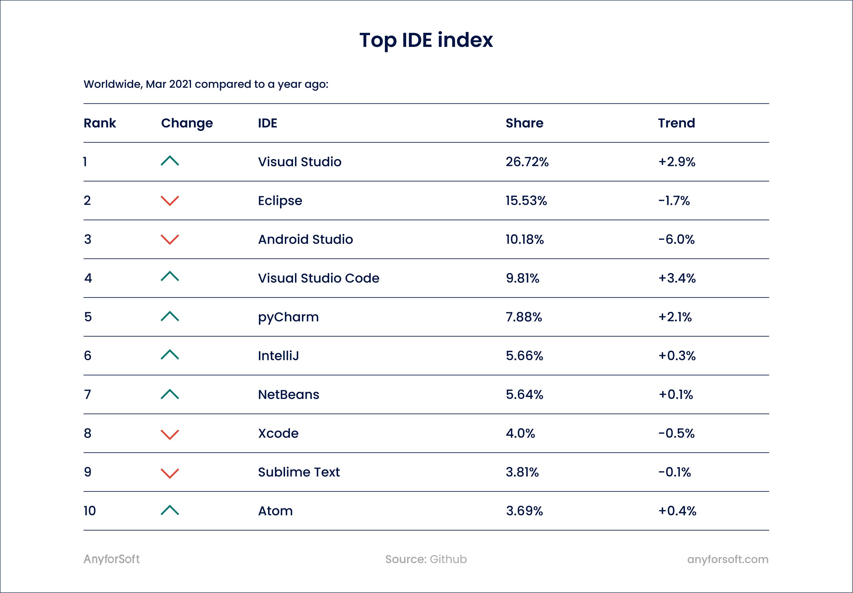best javascript ide popularity
