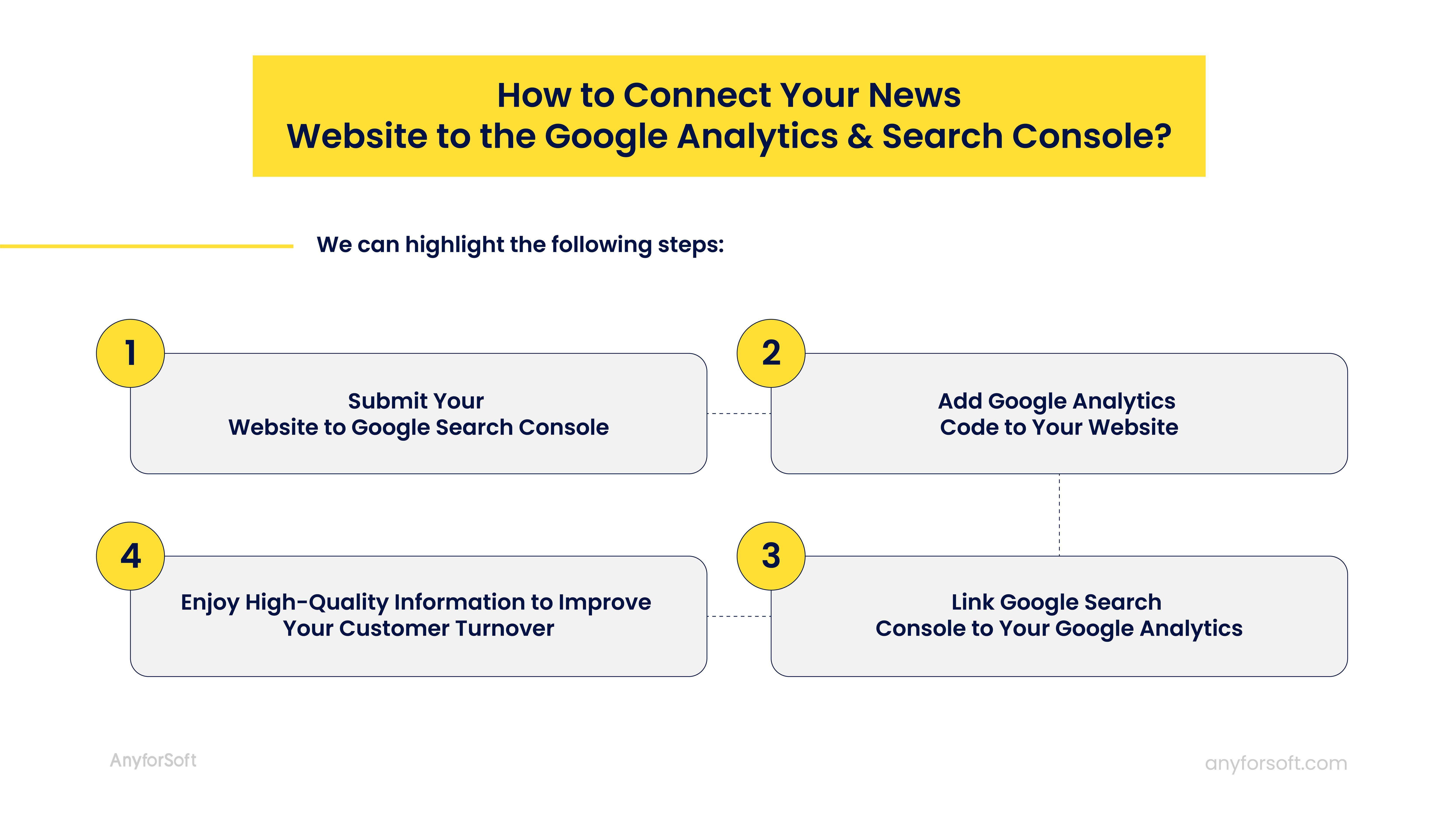 connect news website to google analytics