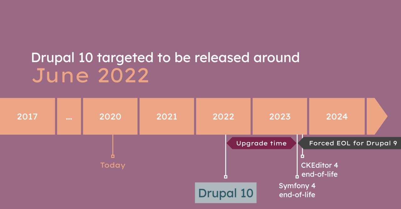 Drupal 10 release