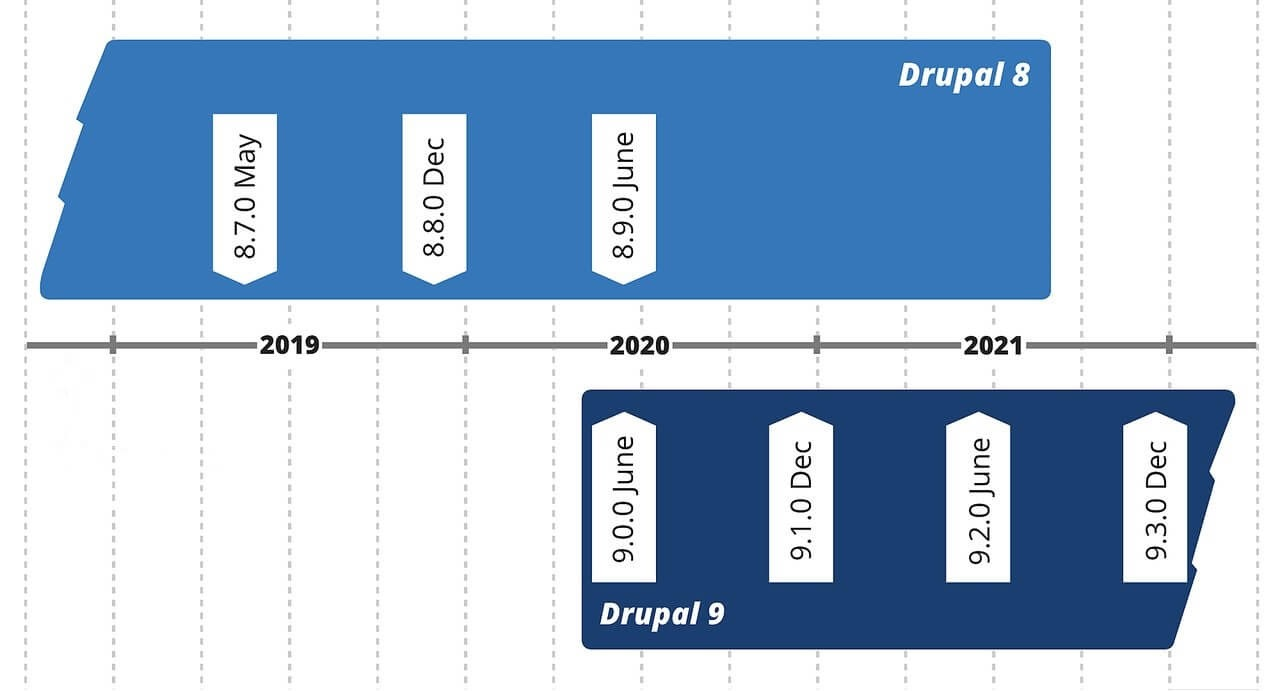 Drupal Releases