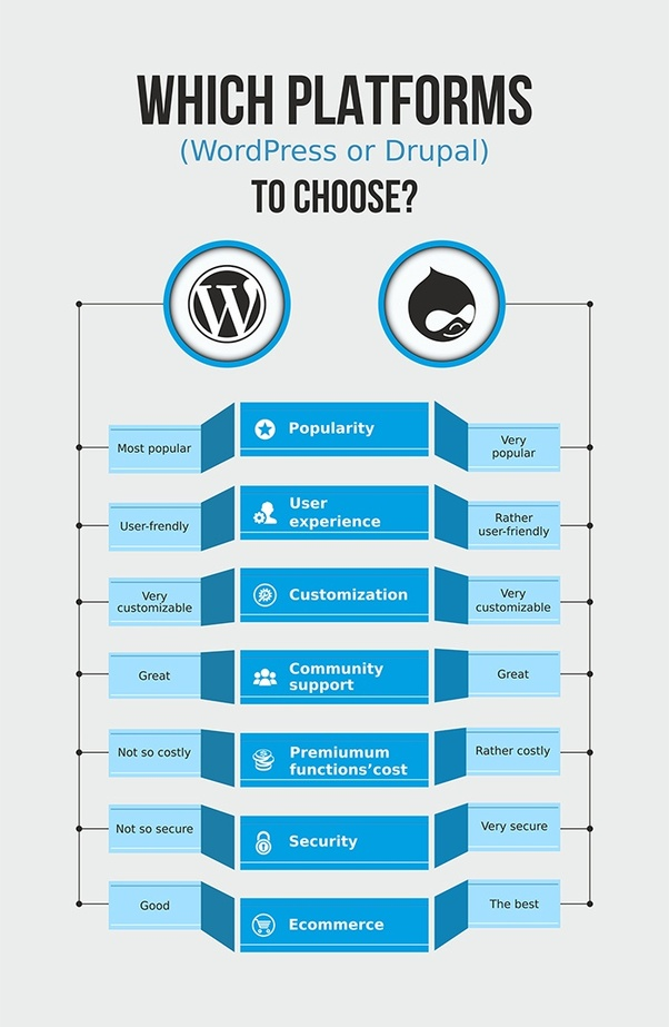 drupal_vs_wordpress