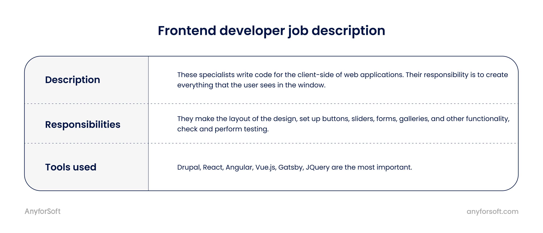 frontend developer job description for startups