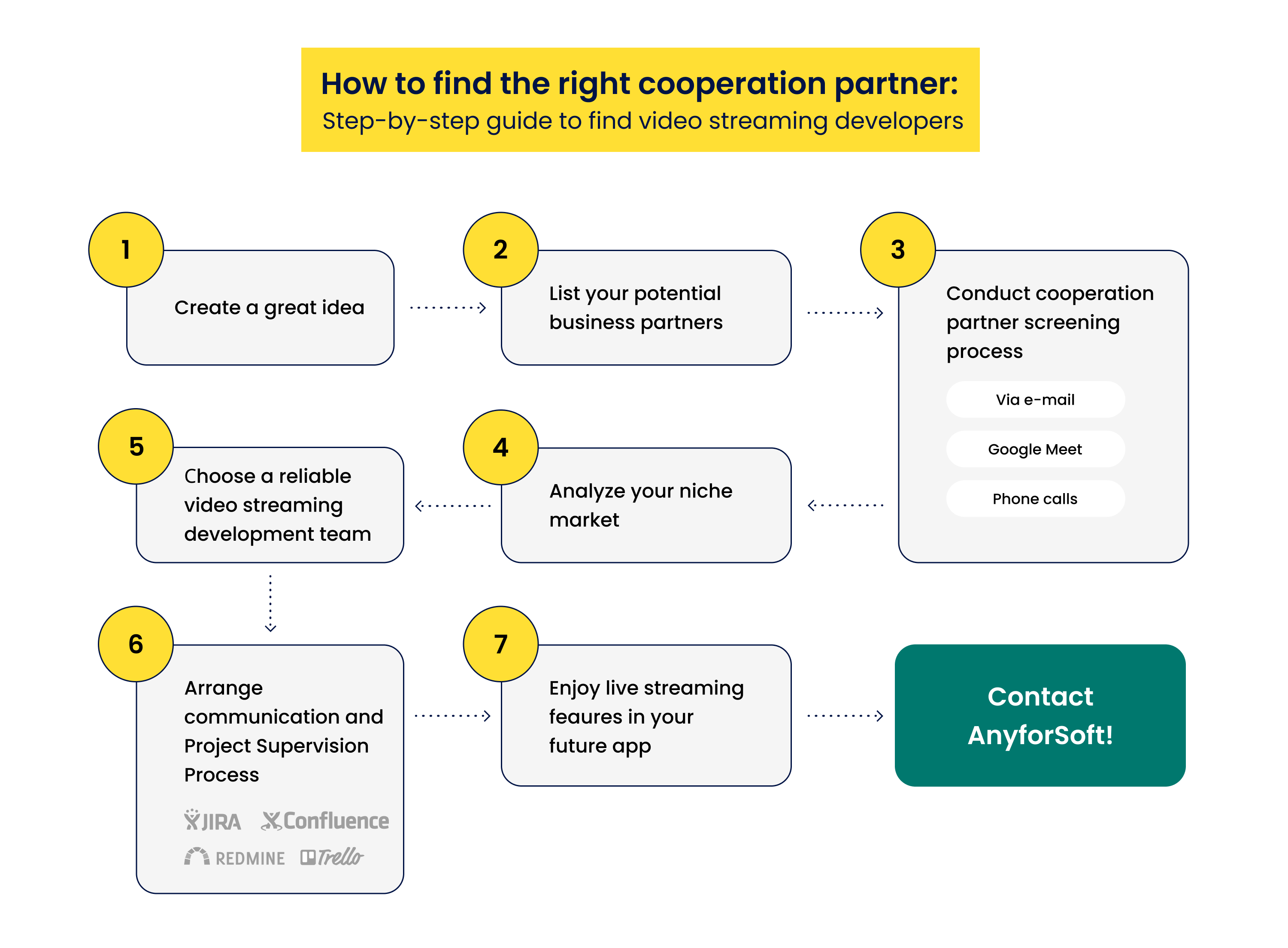 How to find the right cooperation partner