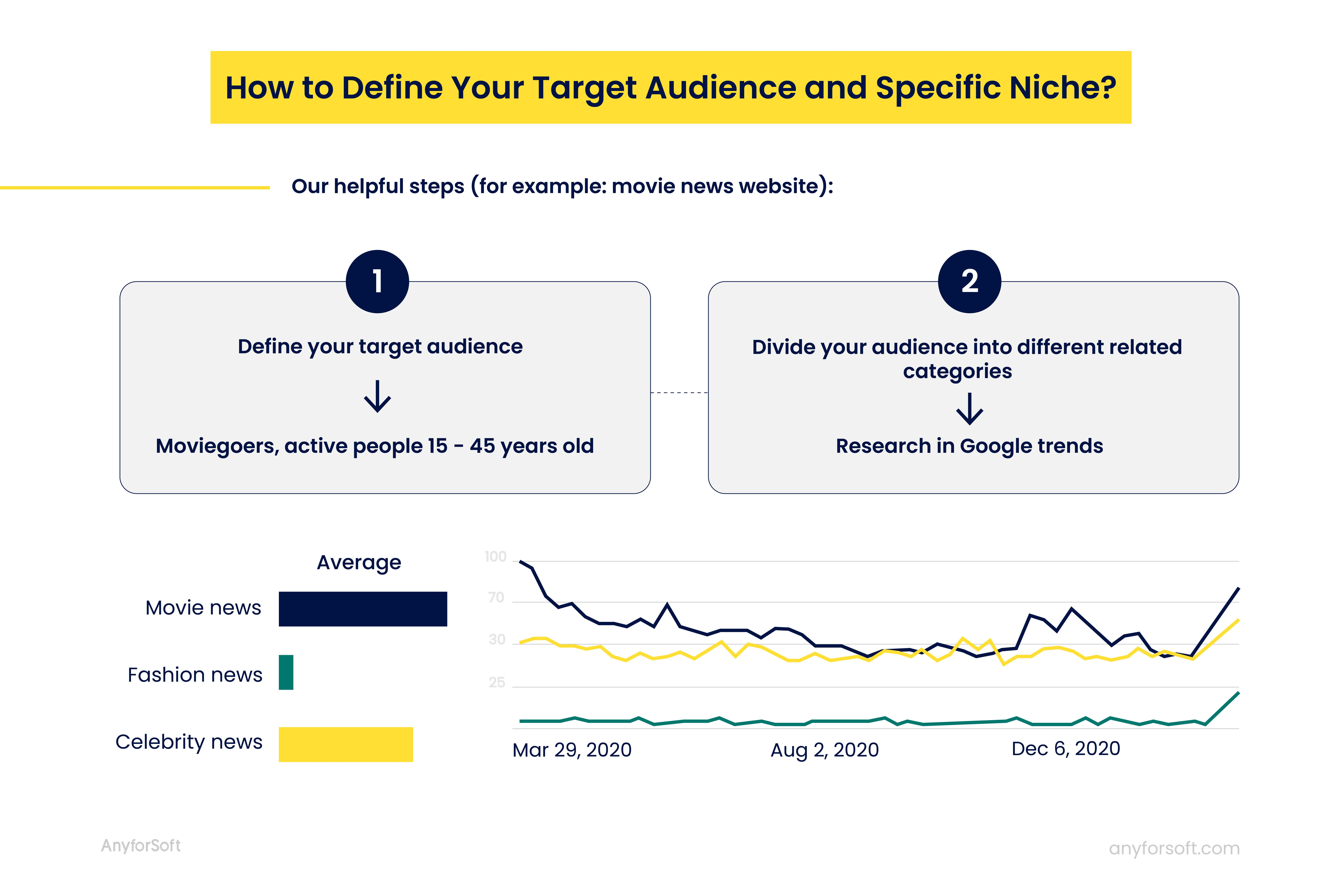 how to define target niche for a news website