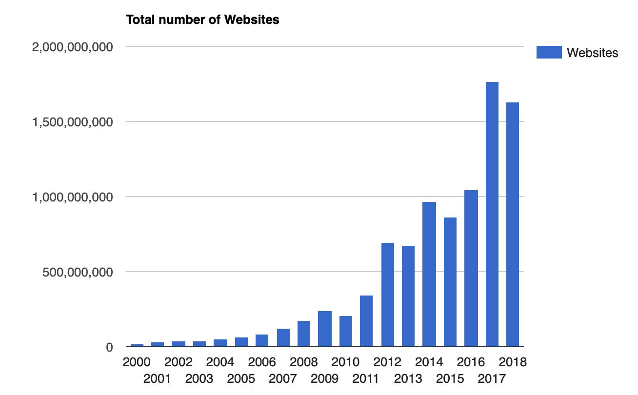 total number of websites