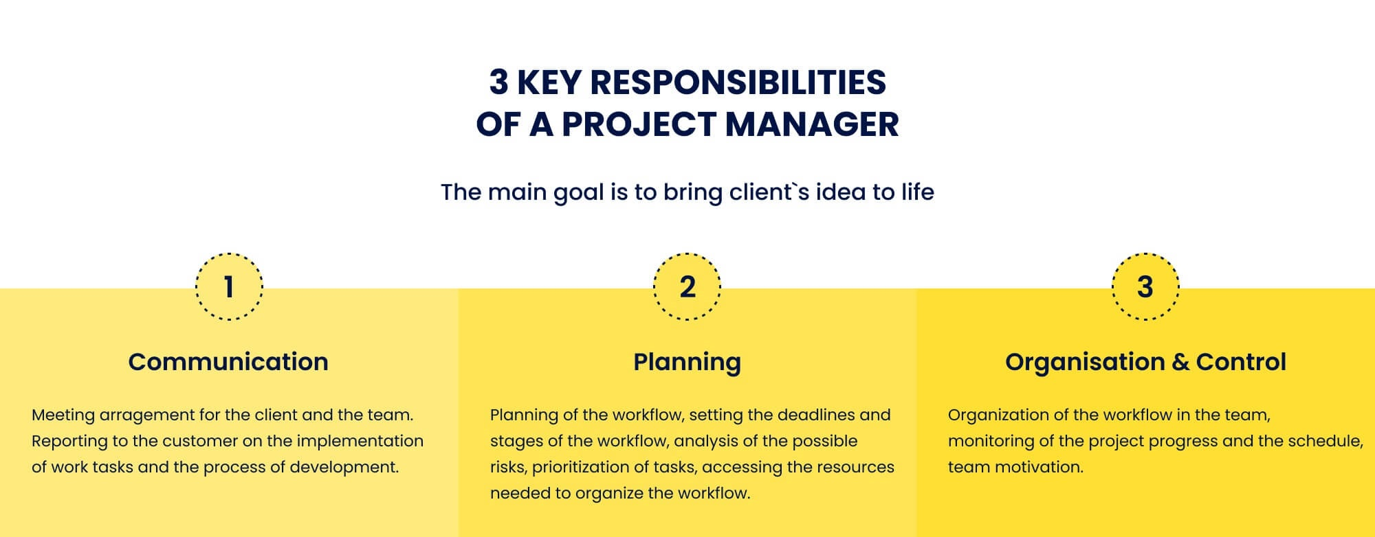 Responsibilities of a Project Manager