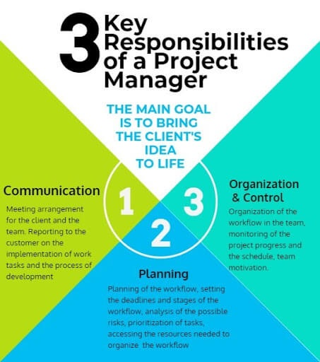 3 Key Responsibilities of Project Manager