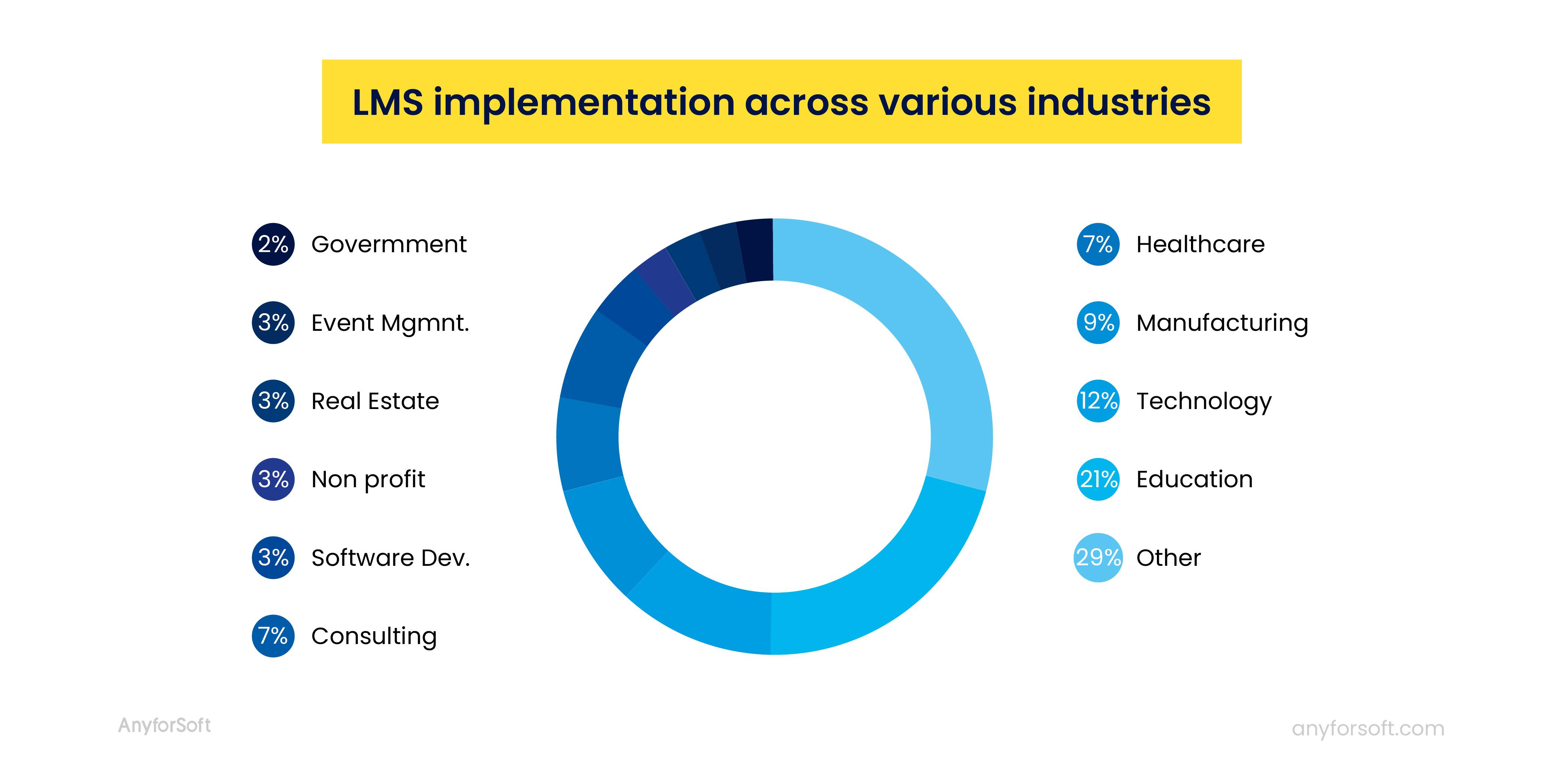 lms implementation across industries