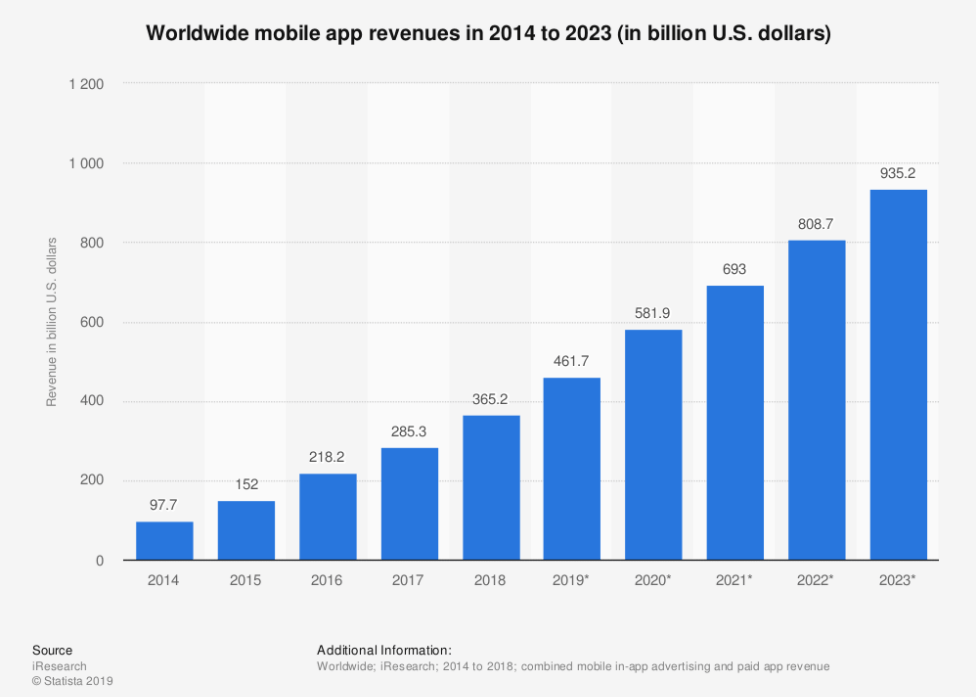 Mobile revenue