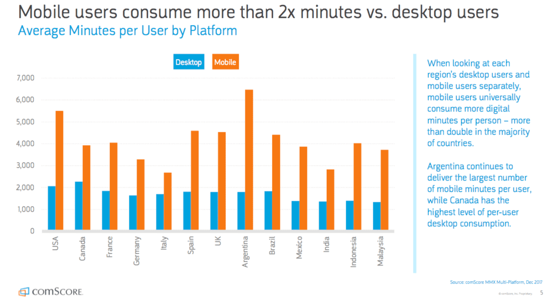 mobile users statistics