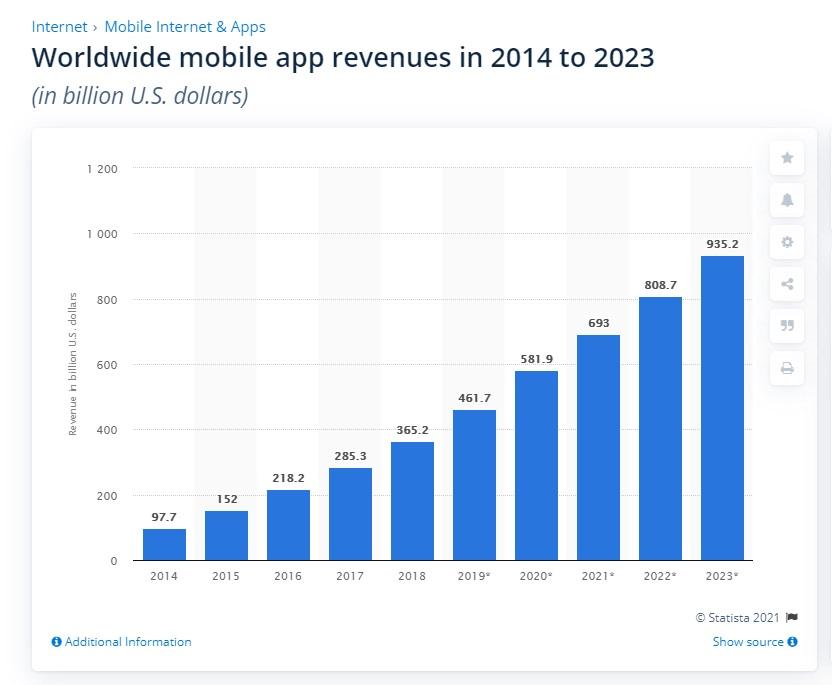 Mobile revenue