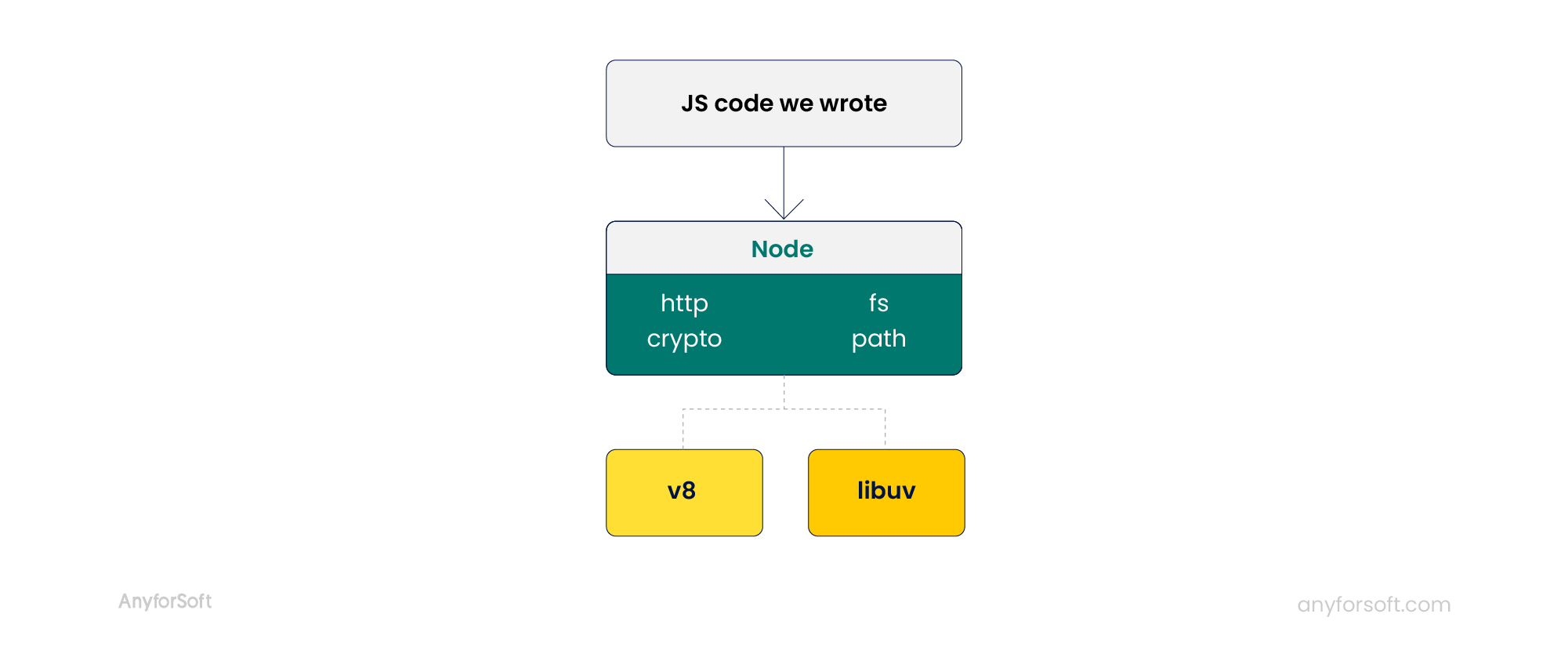 modules dependent on libuv