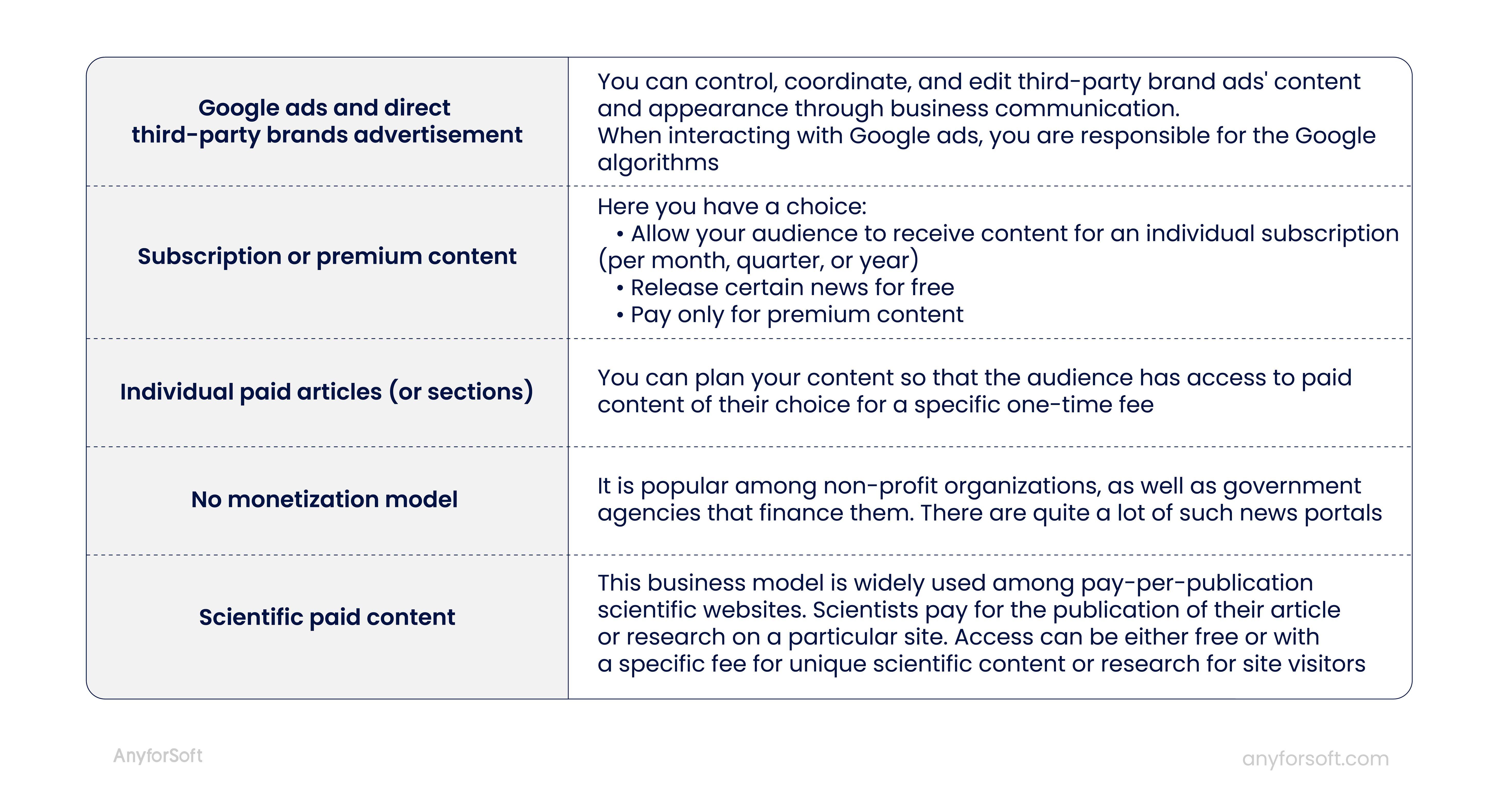 news website monetization models