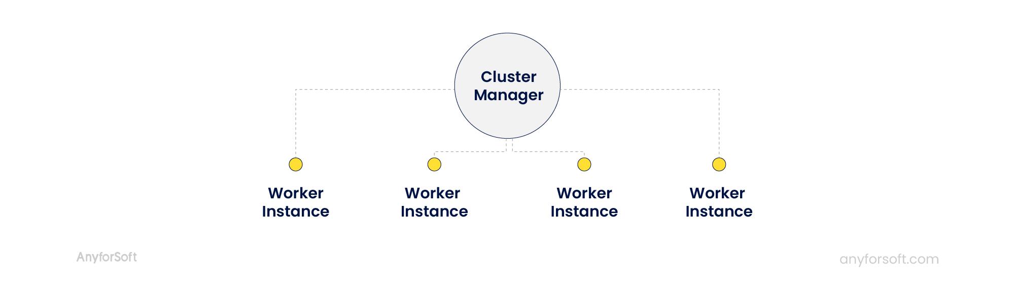 node js cluster manager