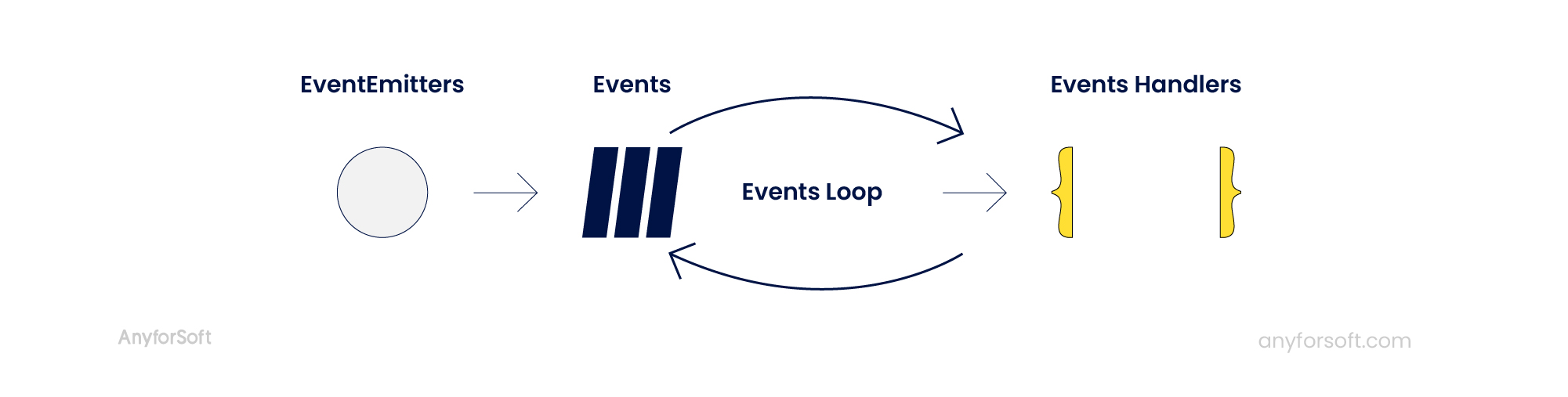 node js event loop flow