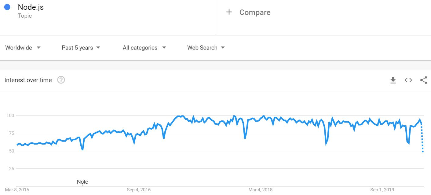 nodejs popularity