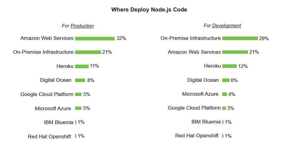 nodejs deployment