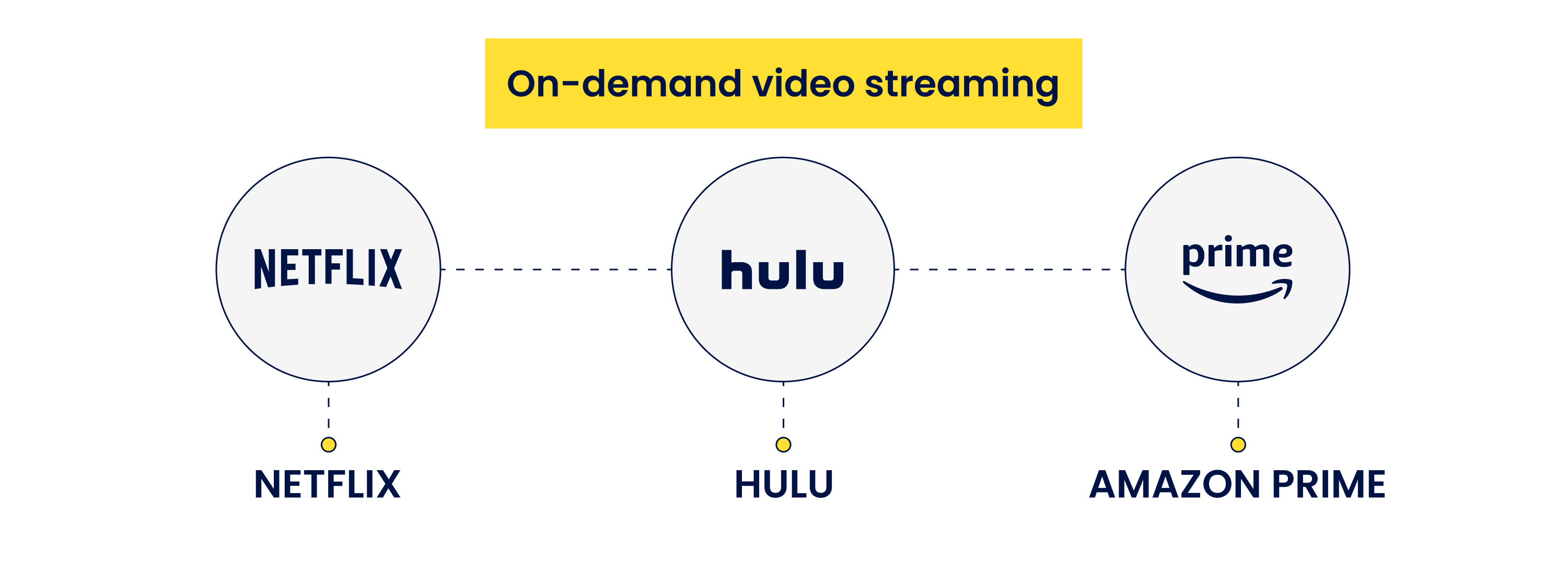 on-demand video streaming websites