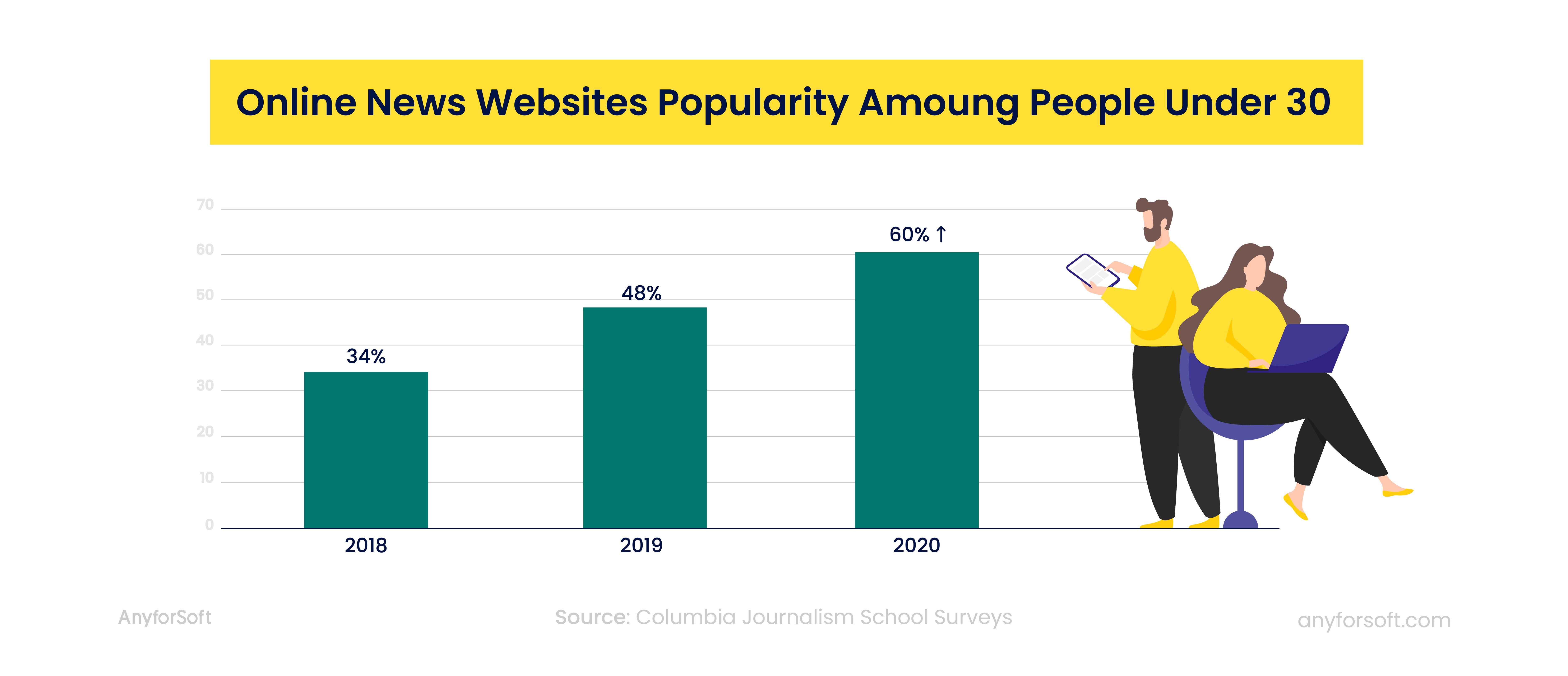 online news websites popularity among people under 30