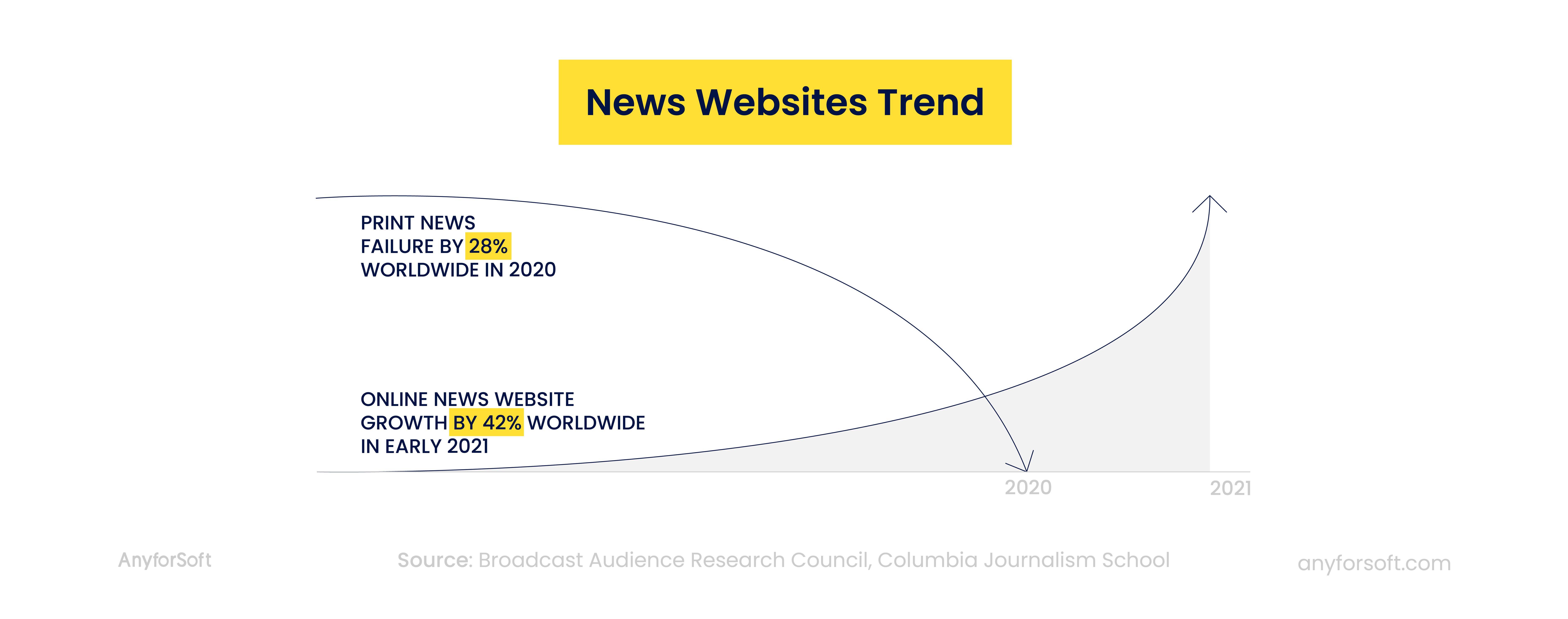 online vs print news popularity growth