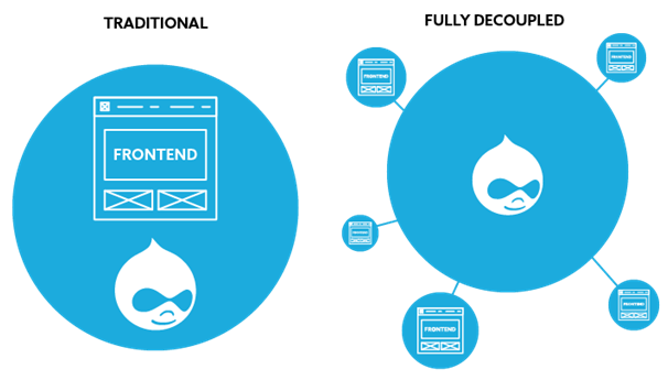 decoupled drupal website