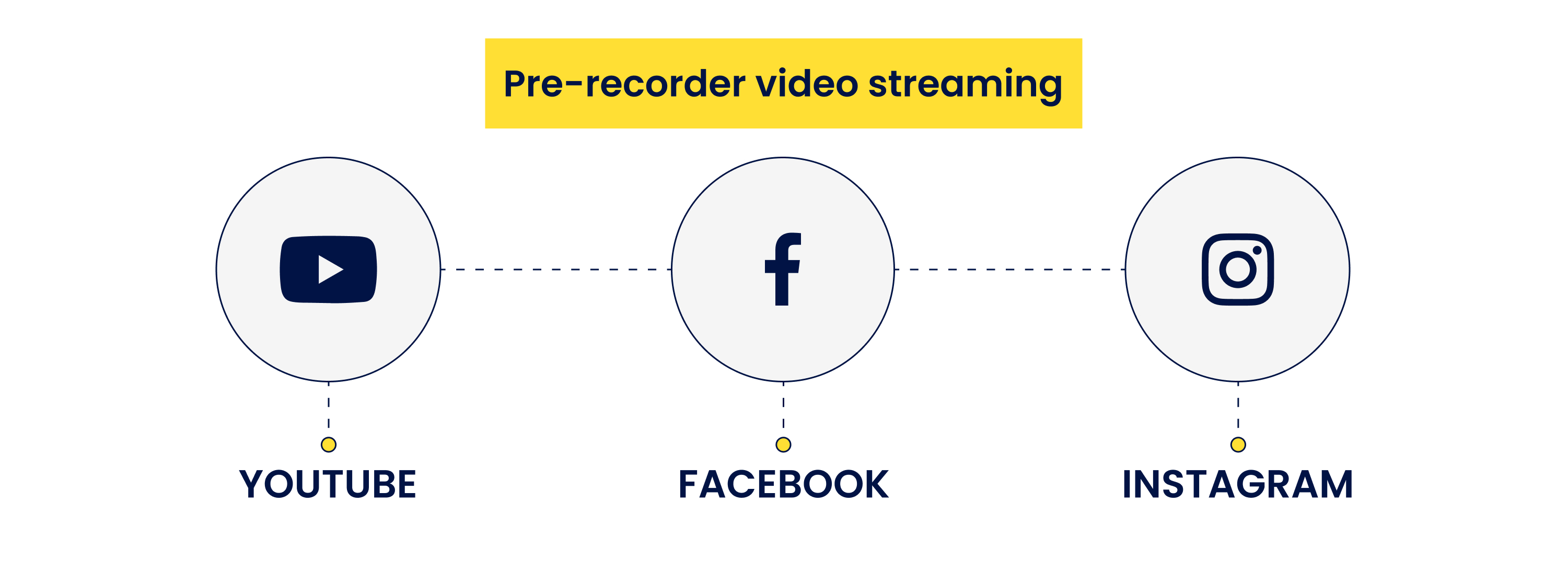 pre-recorded video streaming websites