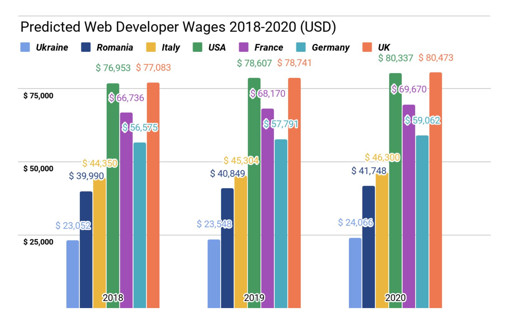 predicated web developer rates