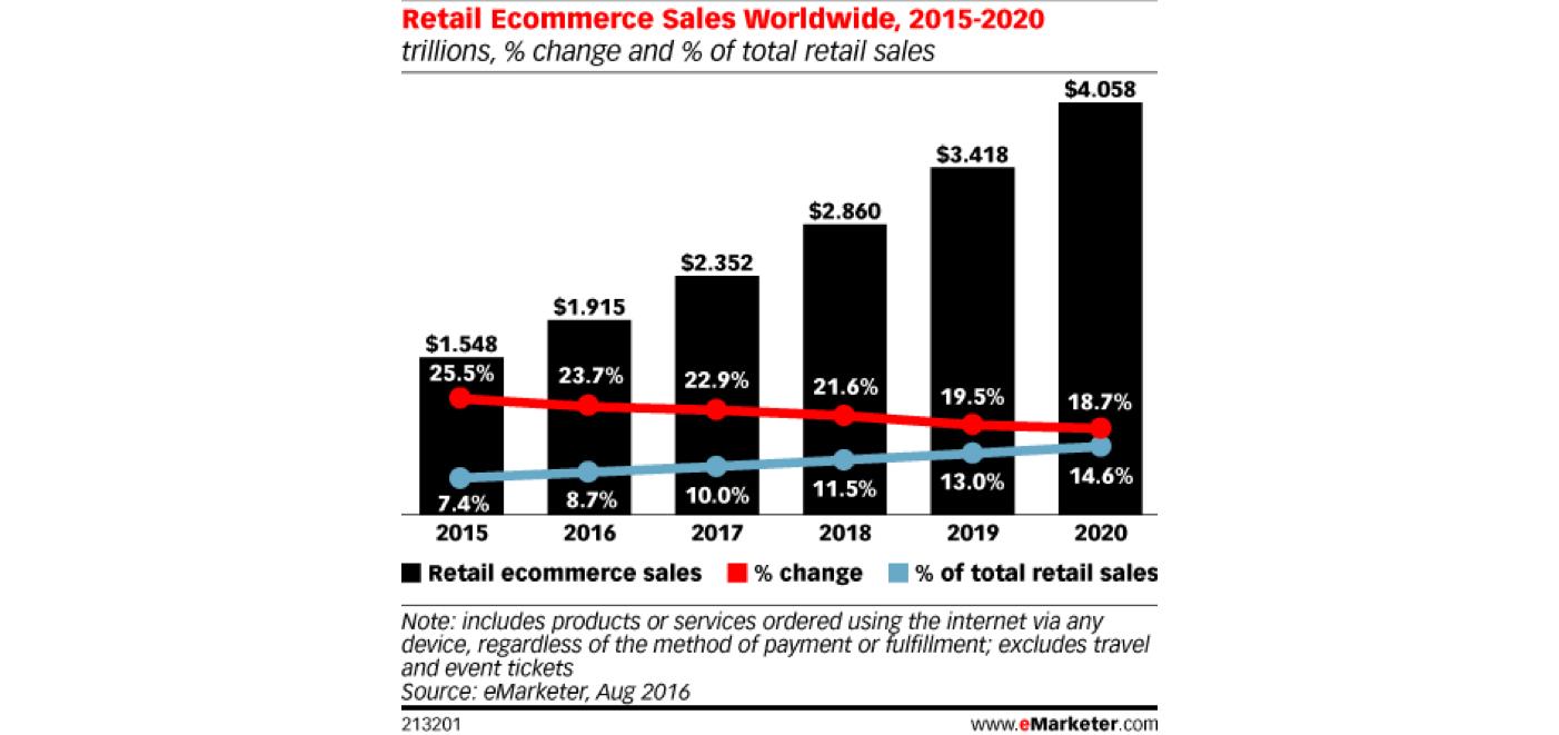 retail ecommerce statistics