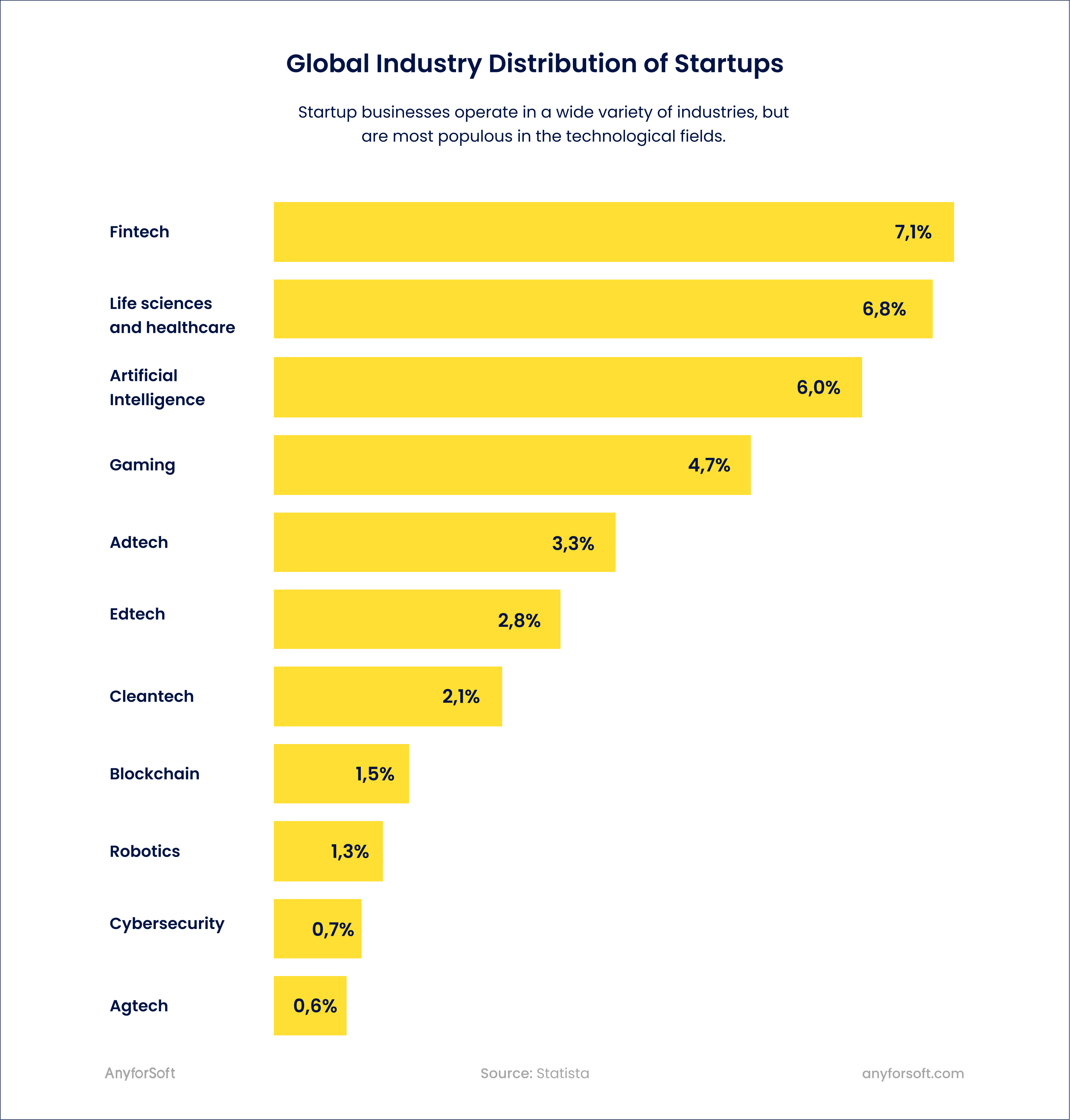 startups distribution by industry