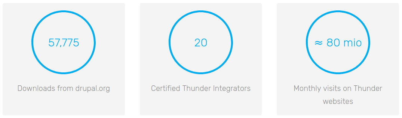 Thunder and Lightening Statistics