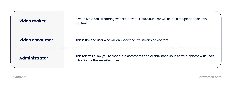 video streaming website user types
