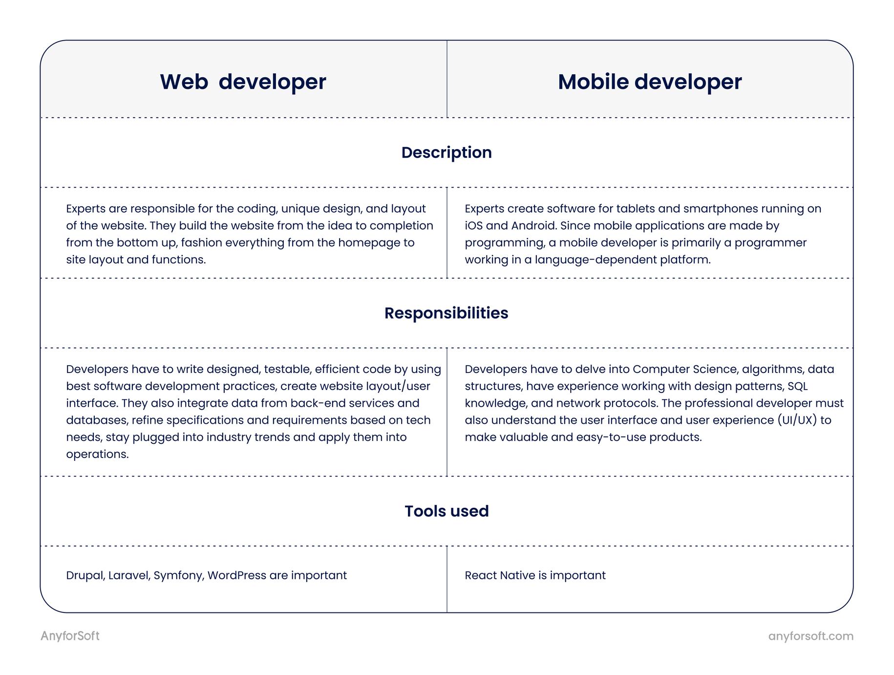 web developer vs mobile developer jobs