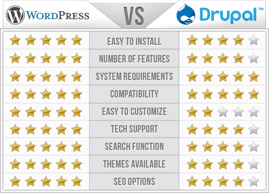 wordpress_vs_drupal